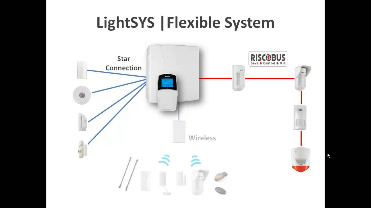 Chart explaining how our security alarm systems operate